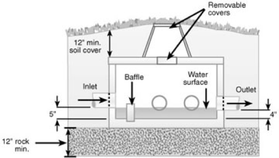 Absorption pit method or Septic tank method for Rain water