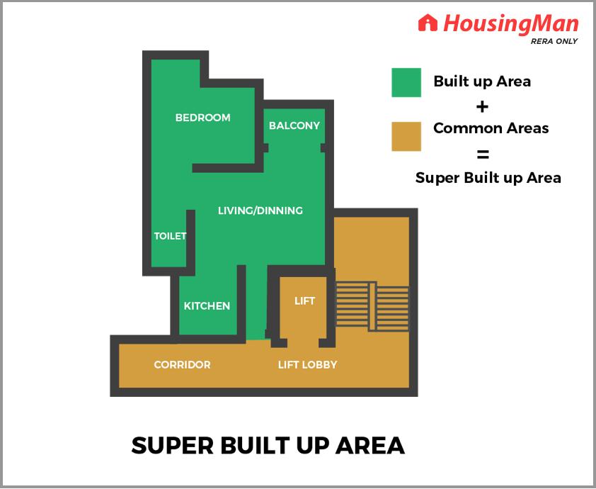 SUPER BUILT UP AREA